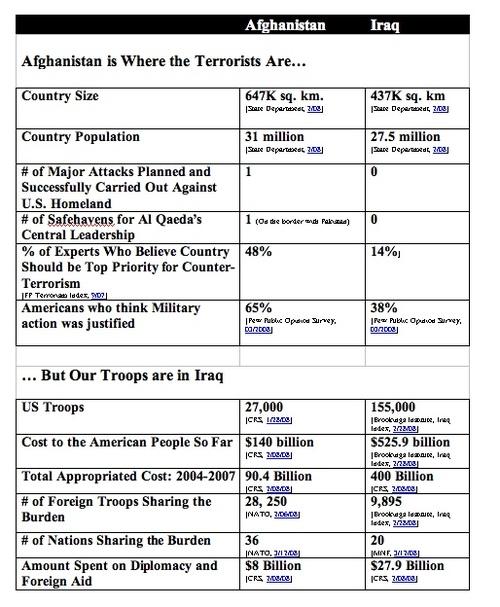Iraqafghancomparisonjpeg_2