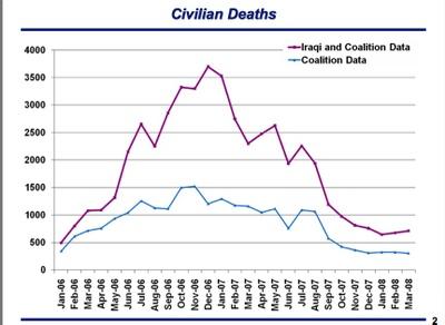 Casualties_graph_5
