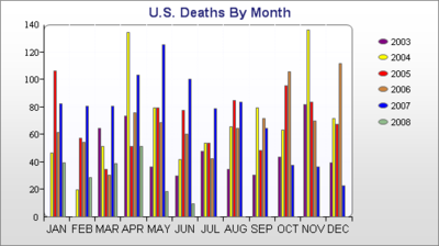 Casualties_by_month_3